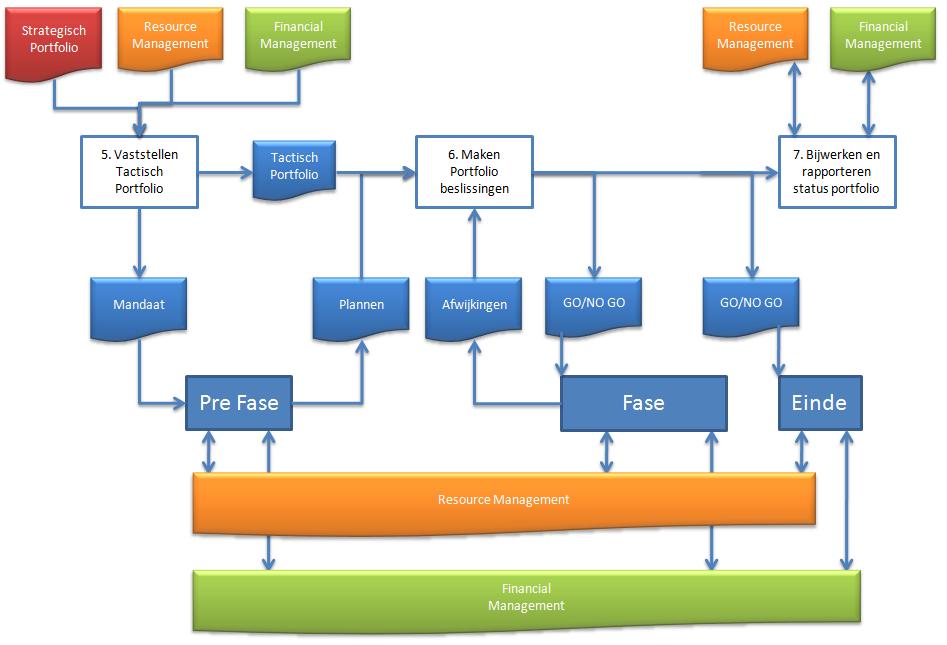 project management portfolio