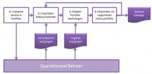 Processen binnen het Service Portfolio Management